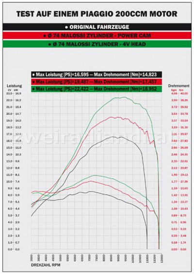Piaggio 200ccm Motor Leistungsdiagramm